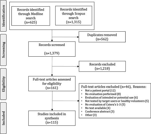The influence of patient portals on users' decision making