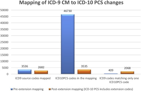 ICD-10-PCS extension with ICD-9 procedure codes to support ...