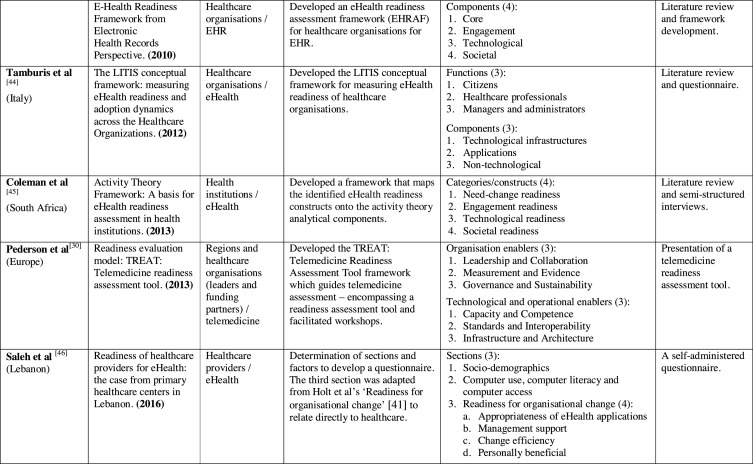 A framework for eHealth readiness of dietitians - ScienceDirect