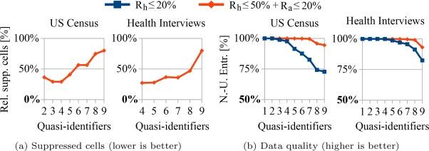 Privacy-enhancing ETL-processes for biomedical data