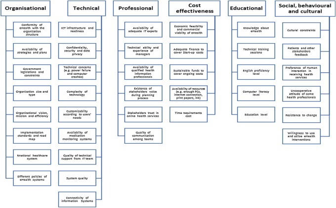 A systematic review of the adoption and acceptance of eHealth in
