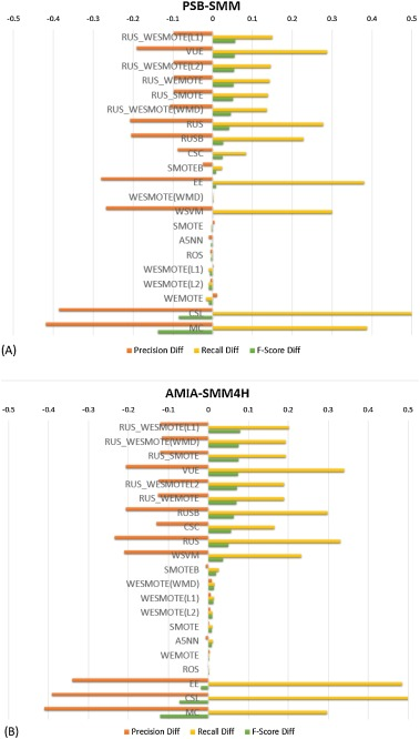 Classifying adverse drug reactions from imbalanced twitter data