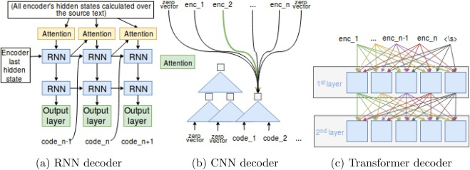 Interpretable deep learning to map diagnostic texts to ICD-10 codes