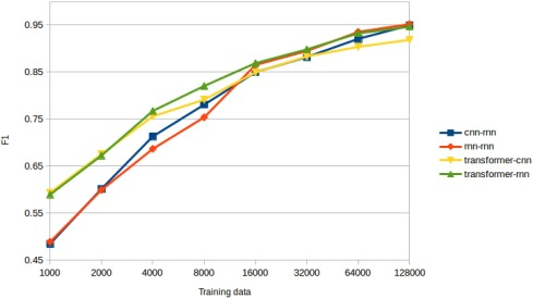 Interpretable deep learning to map diagnostic texts to ICD