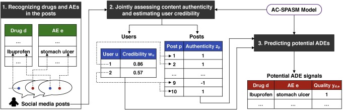 Authenticity and credibility aware detection of adverse drug