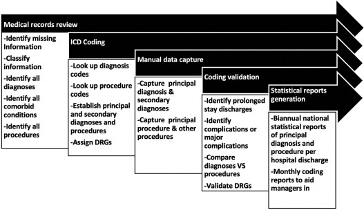 The impact of improving the quality of coding in the