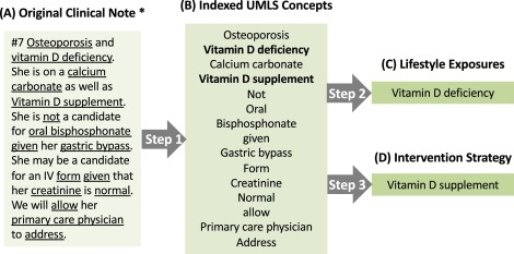 Automatic extraction and assessment of lifestyle exposures