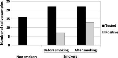 Tobacco mosaic virus in cigarettes and saliva of smokers - ScienceDirect