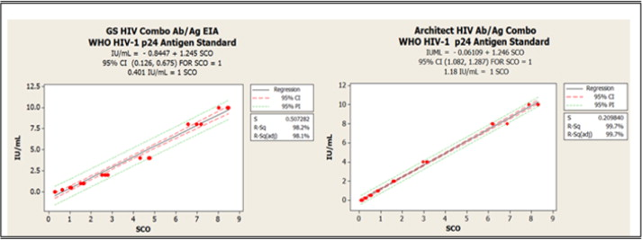 Performance comparison of the 4th generation Bio-Rad Laboratories GS