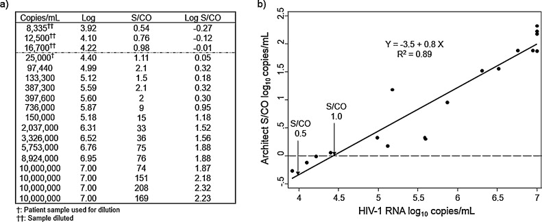 Performance of an alternative HIV diagnostic algorithm using
