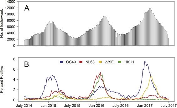 Human coronavirus circulation in the United States 2014-2017. 1-s2.0-S1386653218300325-gr1