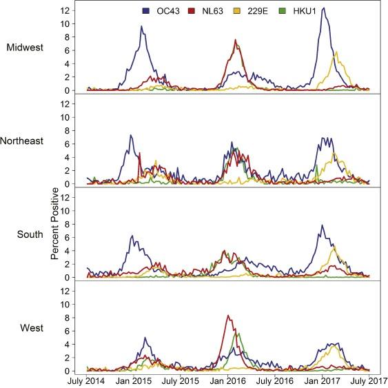 Human coronavirus circulation in the United States 2014-2017. 1-s2.0-S1386653218300325-gr2