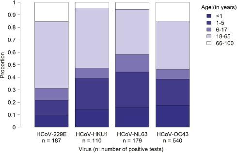 Human coronavirus circulation in the United States 2014-2017. 1-s2.0-S1386653218300325-gr3