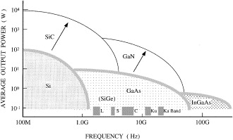 Growth of cubic III-nitride semiconductors for electronics