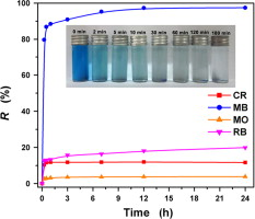 Adsorptive Removal And Kinetics Of Methylene Blue From Aqueous