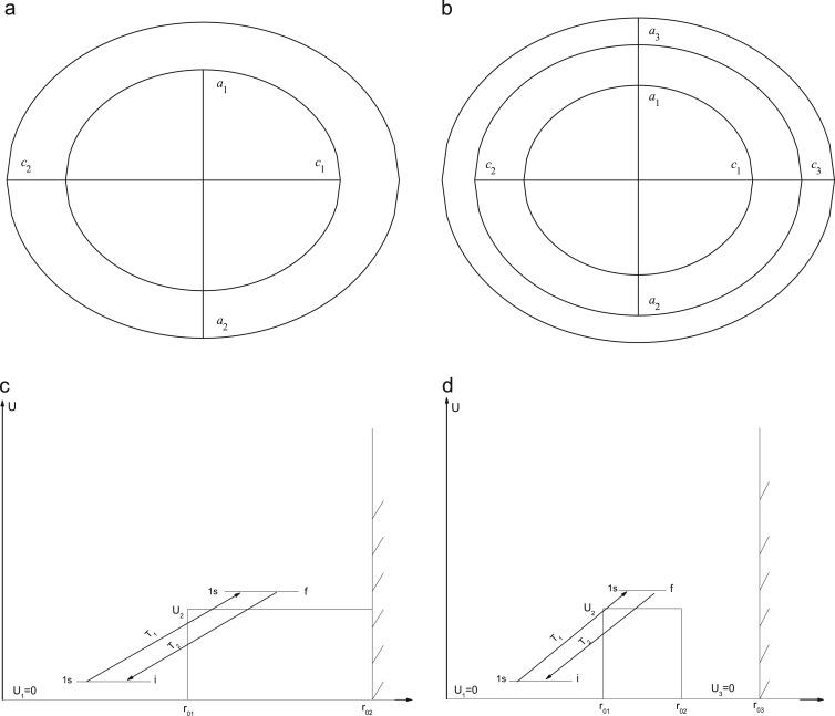 Optical Nutation In Multilayered Ellipsoidal Quantum Dots
