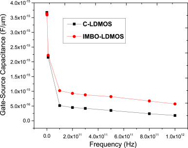 A novel lateral diffused metal oxide semiconductor (LDMOS