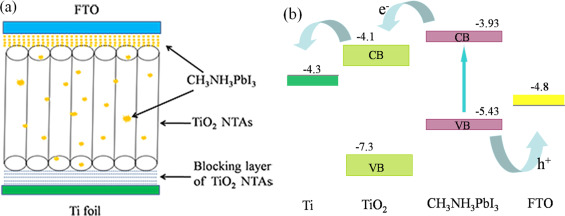 All Solid State Solar Cells Based On Ch3nh3pbi3 Sensitized Tio2