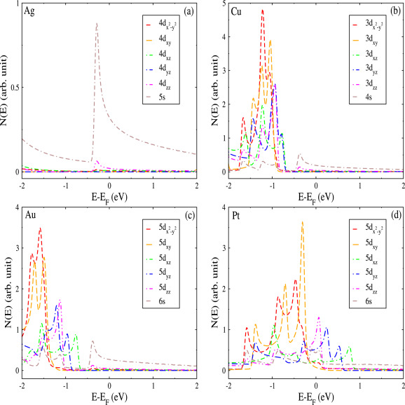 On topology-tuned thermoelectric properties of noble metal