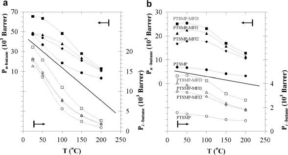 Poly1 Trimethylsilyl 1 Propynemfi Composite Membranes For Butane