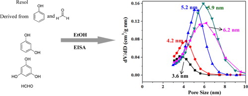 synthesis of ordered mesoporous carbons with tunable pore size by