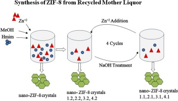synthesis of zif 8 from recycled mother liquors sciencedirect