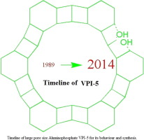 Synthesis variables and behavior of VPI-5: A review