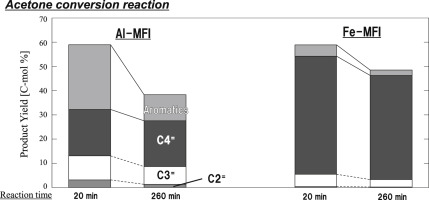 Size-controlled synthesis of MFI metallosilicate and their