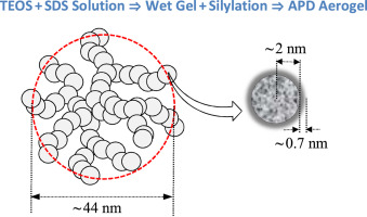 Structure and diffuse-boundary in hydrophobic and sodium