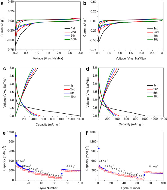 Effect Of Surface Modification On High Surface Area Carbon