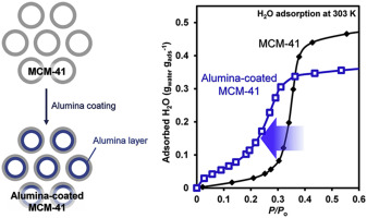 Alumina-coated ordered mesoporous silica as an efficient and