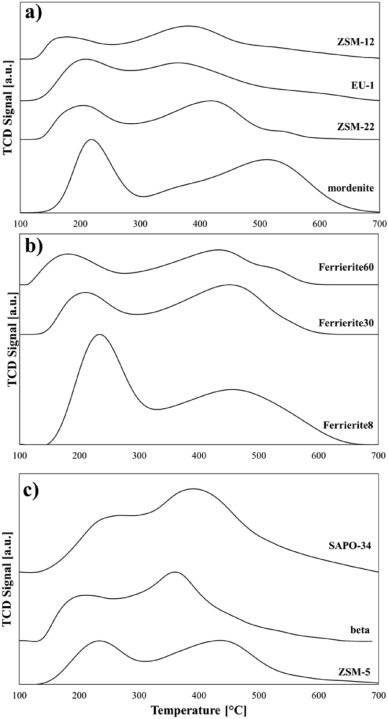 From 1 D To 3 D Zeolite Structures Performance Assessment In