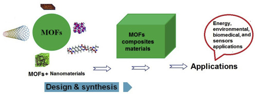 Modern Progress In Metal Organic Frameworks And Their Composites For Diverse Applications Sciencedirect