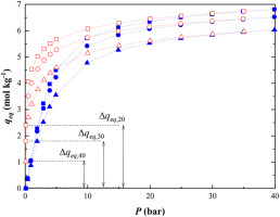 H2s Adsorption On Nay Zeolite Sciencedirect
