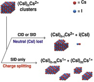 Influence of cluster size and ion activation method on the