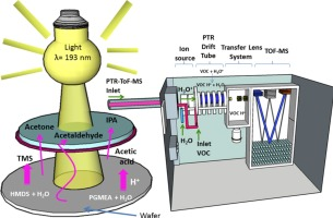 Monitoring of organic contamination in the ambient air of