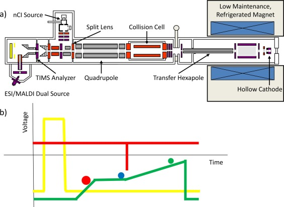 Trapped ion mobility spectrometry: A short review