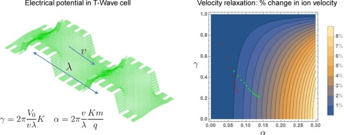 Fundamentals of travelling wave ion mobility revisited: I. Smoothly moving  waves - ScienceDirect