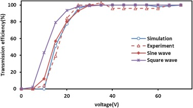 Characterizing the transmission properties of an ion funnel driven