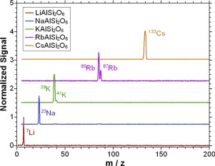 Ionic work functions of alkali aluminosilicates – Correlations with