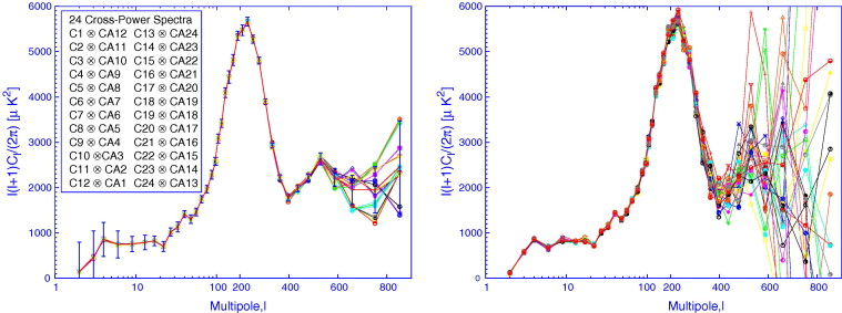 Angular power spectrum of CMB anisotropy from WMAP - ScienceDirect