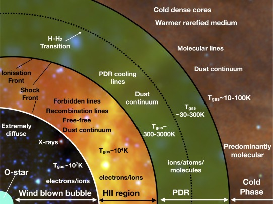 Synthetic Observations Of Star Formation And The