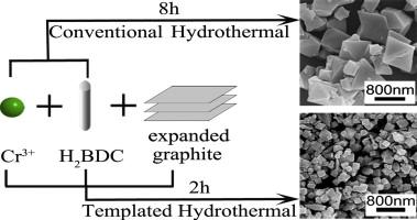 Rapid Hydrothermal Synthesis Of Mil 101 Cr Metal Organic Framework