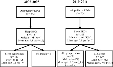 Occurrence Of Epileptiform Discharges And Sleep During Eeg