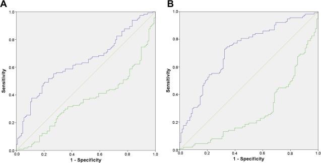 EEG alpha asymmetry as a gender-specific predictor of