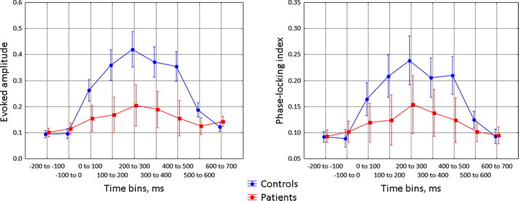 40 Hz auditory steady-state responses in patients with disorders of