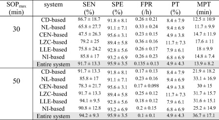 Seizure prediction in patients with focal hippocampal epilepsy