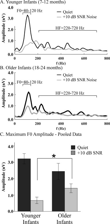 Effects of noise and age on the infant brainstem response to speech
