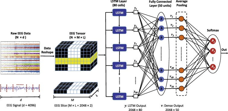 Optimized deep neural network architecture for robust detection of