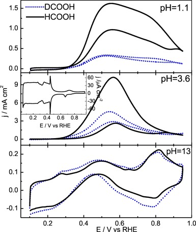 Hcoo Oxidation On Pt Electrodes